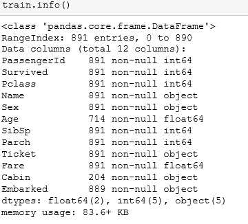 Kaggle Titanic Test Data